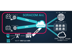 """Wi-Fiや有線回線からもソラコムを。セキュアリンクサービス""""SORACOM Arc""""の提供を開始します"""