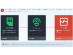 IoT通信のトラブルシューティングを迅速化する、診断機能を提供開始