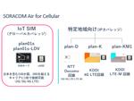 SORACOM IoT SIMへのサブスクリプション追加後の基本料金を値下げ!