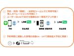 LINE公式アカウントを活用したスマートロックの予約・解錠・決済システム
