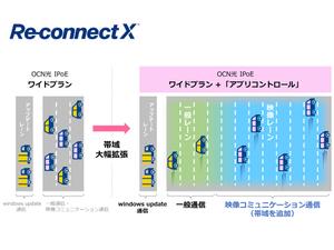 NTT Com、Teams/Webex/Zoomの帯域を確保して通信品質を向上する新オプションサービスを提供