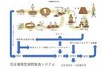 薩摩酒造、焼酎粕を5R方式により電極材に変換しSDGsに貢献するプロジェクトを発足