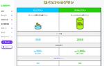 LINEMO、3GB+LINE使い放題で月990円の「ミニプラン」開始