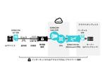 SORACOM Arcによるプライベート接続で、クラウドやオンプレミスのサーバーとIoTデバイスをD2D(Device to Device)で接続する