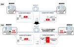KDDI総合研究所、光ファイバーに入力した光信号成分を伝送後に9倍向上させる新たな伝送方式を発明