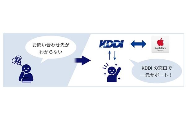 KDDI、iPhone・iPadの問い合わせを一元サポートする法人向け保証サービス「デバイスサポート for Business with AppleCare Services」