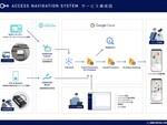 IoT活用のオンライン勉強会「SORACOM IoT Meetup」開催レポート ~ IoTのデータ活用とIoTサーバーレスアーキテクチャーの資料公開