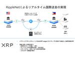 SBIレミット、XRP国際送金サービスをフィリピン向けに開始 RippleのODLを利用