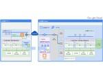 Google Cloudを活用したデータ移行/バックアップ/リカバリーソリューション、ネットアップが検証作業を完了