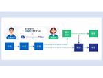 クラウド型ワークフローシステム「Gluegent Flow」、「電子印鑑GMOサイン」と連携