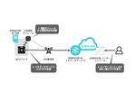 IoTデバイスの電波状況をSORACOMに保管し、SORACOM ユーザーコンソールで一覧する方法