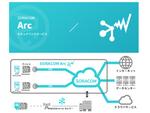 新サービス「SORACOM Arc」に関するブログ記事のご紹介