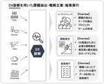 インキュデータ、企業のDXを評価・支援する「DX診断コンサルティング」提供開始