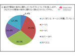 IaaSを利用したプロダクトは過半数が10人以下で開発、さくらインターネット調べ
