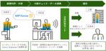 経費に認められない法人カード利用を企業に代わって社員に直接請求、三井住友カードとコンカー