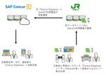 コンカー、Suica利用データが最短翌日には出張・経費管理クラウドに反映されるサービスを開始