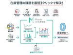 医薬品の欠品・在庫リスク軽減を支援する「Musubi AI在庫管理」