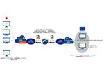 NTT Com、日欧の安全なデータ流通を実現する共同トライアルを開始