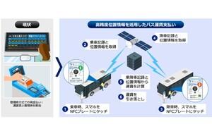 KDDIを含む4社、高精度GNSS測位を用いた位置情報でバス運賃を自動計算&スマホタッチで支払い完了する実証実験を開始