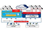 NTT Com、Smart Data PlatformにてIoTで使いやすい上り特価プランや接続メニューを拡充